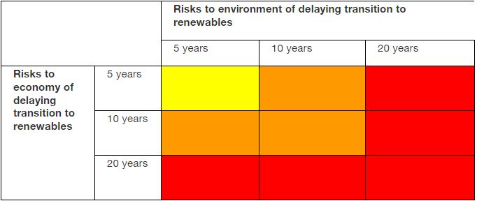 Climate Risk Matrix